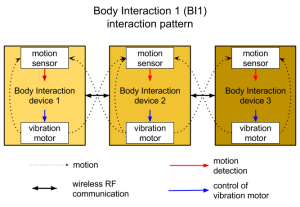 BI1 interaction pattern