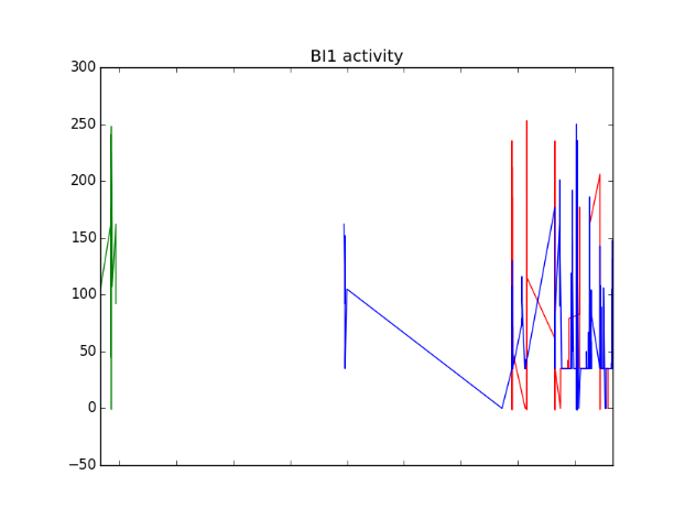 Figure: Activity of 3 BI boards over time. Each color represents one BI which has a distinct node ID.