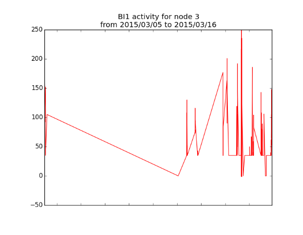 BI activity plot 4